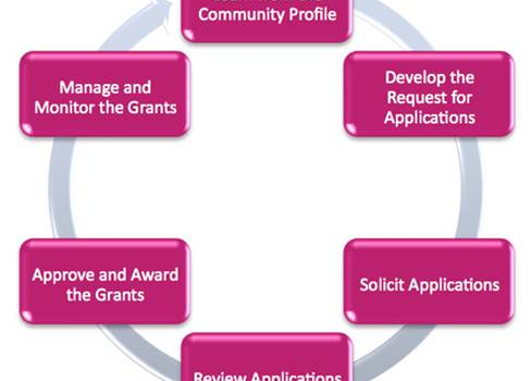 Susan G. Komen® Baton Rouge Community Health Grants Cycle Opening Soon for Local Health Systems and Community Organizations