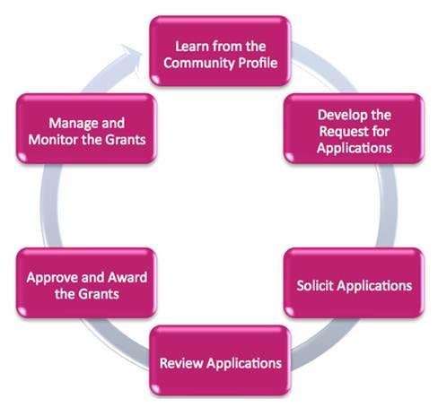 Grantmaking-process-flow-chart