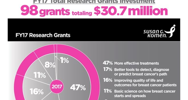SUSAN G. KOMEN® ANNOUNCES $31 MILLION IN 2017 FUNDING FOR 98 NEW RESEARCH GRANTS, WITH FOCUS ON AGGRESSIVE AND LETHAL BREAST CANCERS